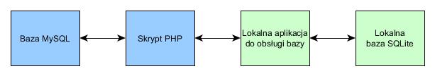 System Katalogowania Książek - ogólna koncepcja