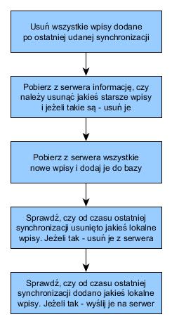 System Katalogowania Książek - synchronizacja