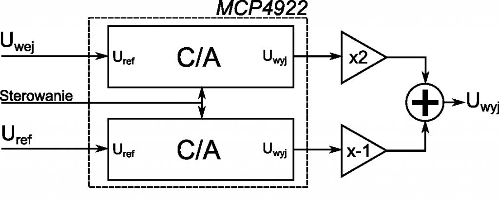 Generator przebiegów arbitralnych - układ regulacji amplitudy