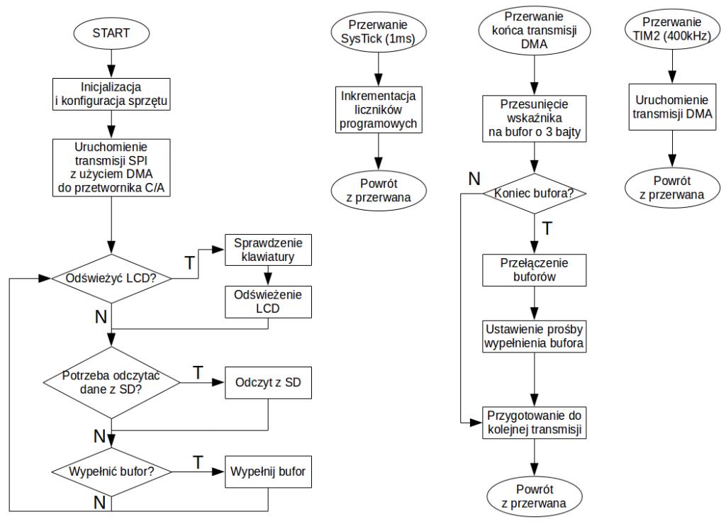 Generator przebiegów arbitralnych - schemat blokowy programu