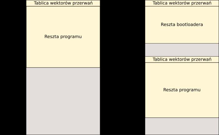 Mapa pamięci programu STM32 dla wersji bez oraz z bootloaderem