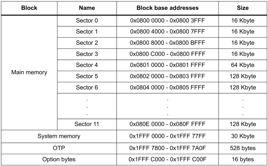 Organizacja pamięci FLASH dla STM32F207 zaczerpnięta z dokumentacji